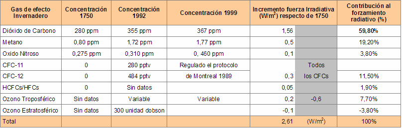 41_gases